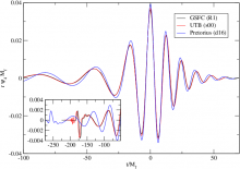 An early comparison of numerical relativity waveforms