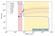 A plot of the convective transport and insprial timescales for a 6 solar mass AGB star.