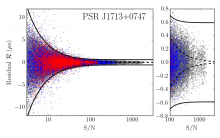 Timing residuals as a function pulse signal-to-noise ratio for PSR J1713+0747